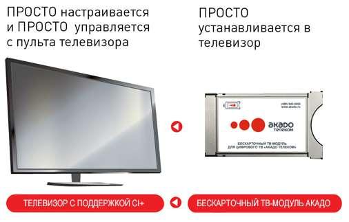 Как подключить Цифровое телевидение - АКАДО - Как установить ...